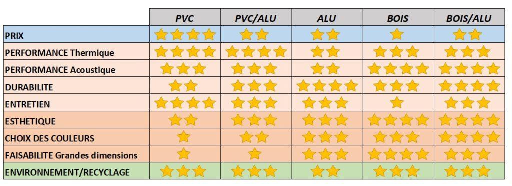 Tableau comparatif des menuiseries en fonction du choix des matériaux. Choisir les fenêtres en fonction du prix, des performances acoustiques ou thermiques, l'entretien, l'esthétisme ou encore la durabilité.