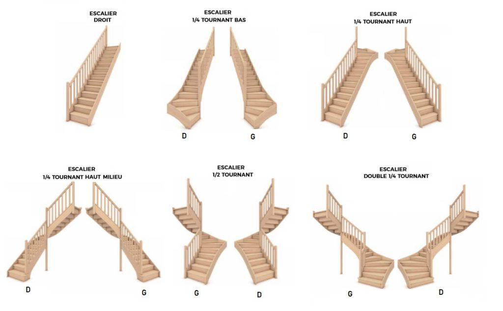 Forme d'escalier standard, trémie, hauteur de marche, limon, crémaillère.