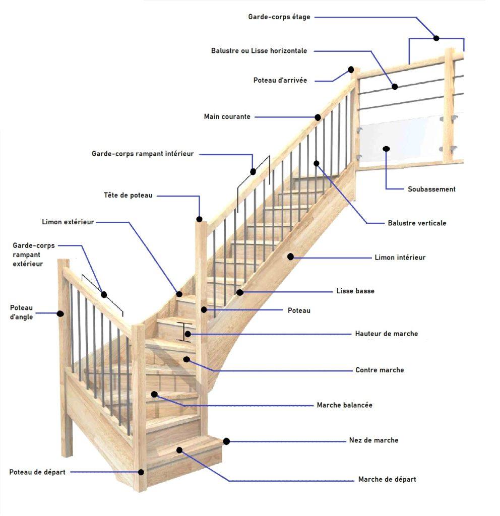 Le jargon de l'escalier