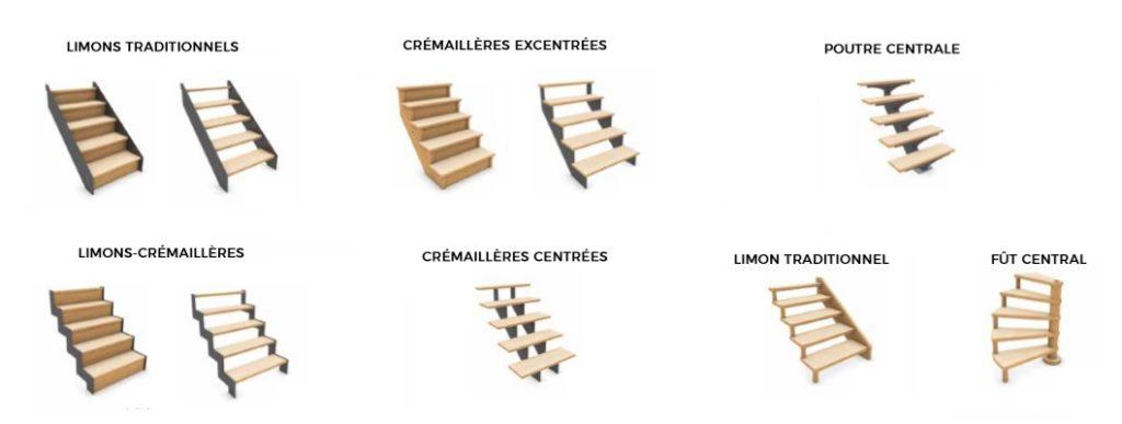 Limon, crémaillère en bois ou métal pour escalier.